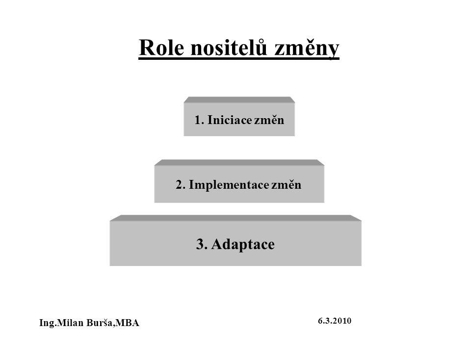 Role nositelů změny 3. Adaptace 1. Iniciace změn 2. Implementace změn