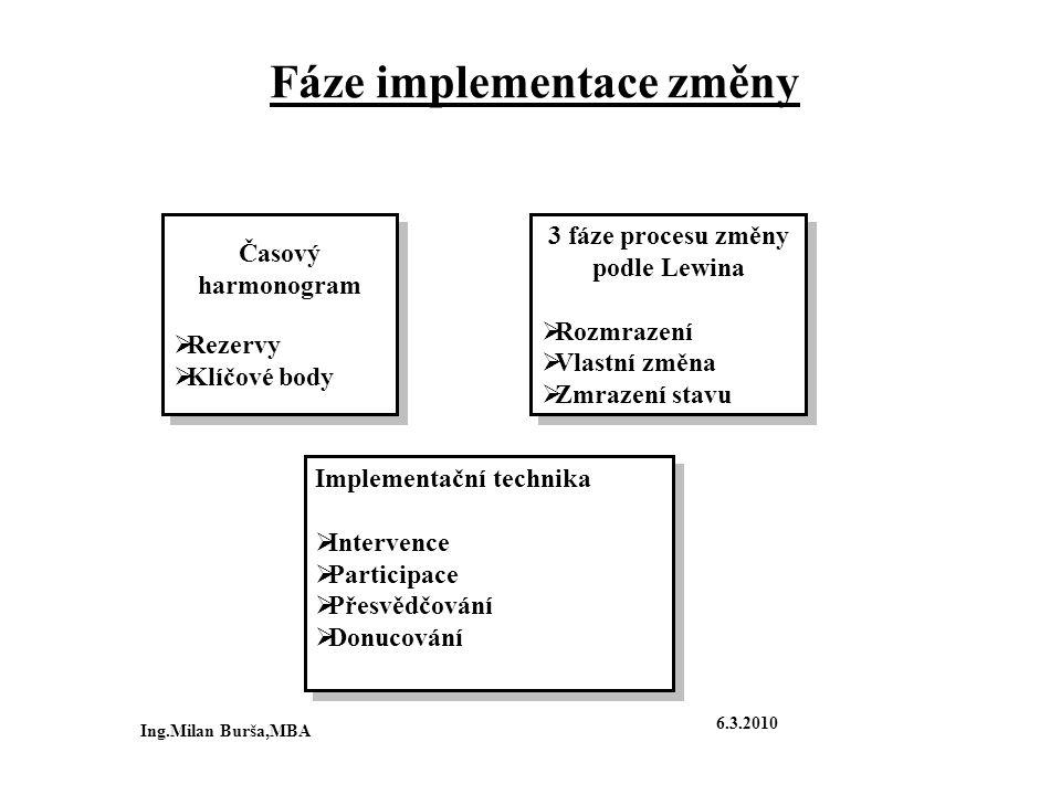 Fáze implementace změny