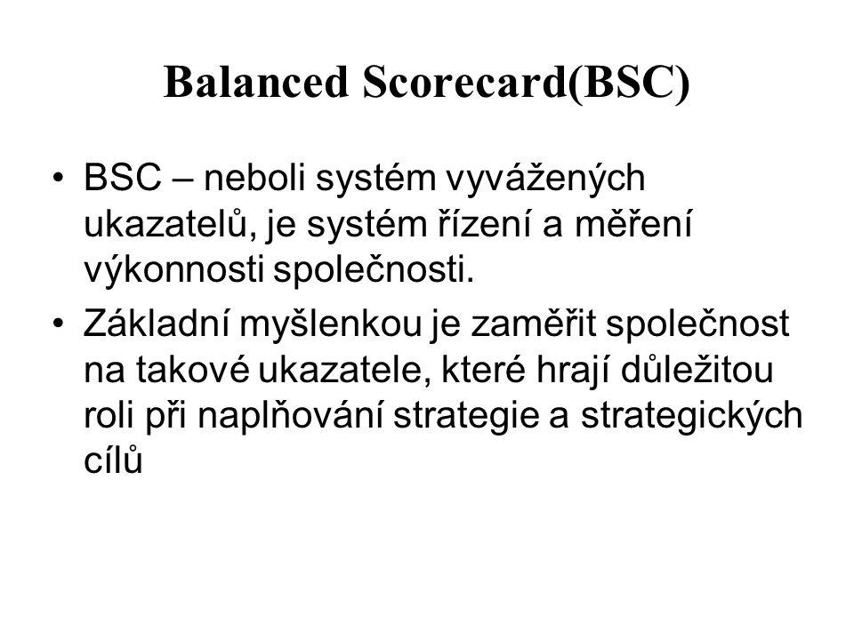 Balanced Scorecard(BSC)