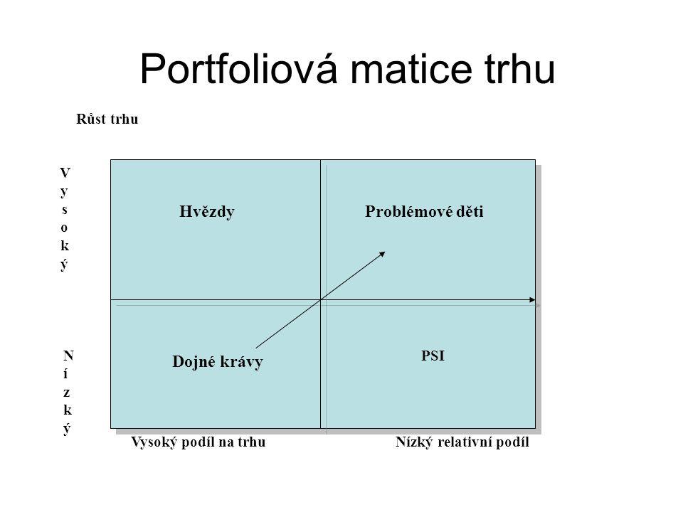 Portfoliová matice trhu