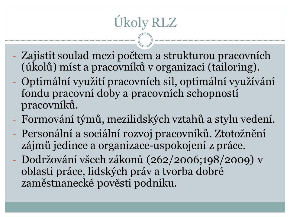 Úkoly RLZ Zajistit soulad mezi počtem a strukturou pracovních (úkolů) míst a pracovníků v organizaci (tailoring).