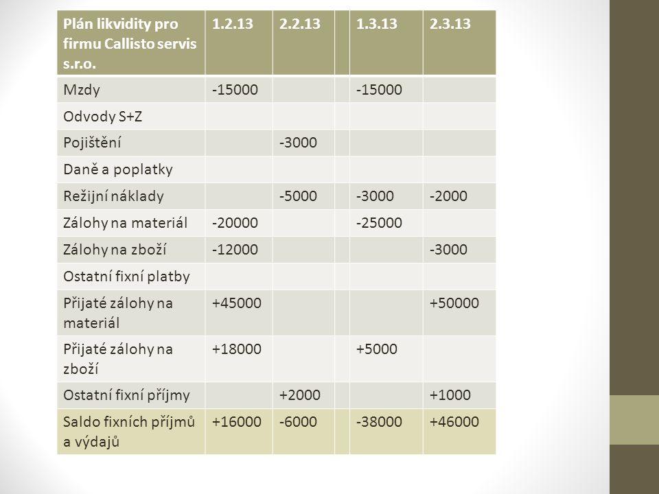 Plán likvidity pro firmu Callisto servis s.r.o.