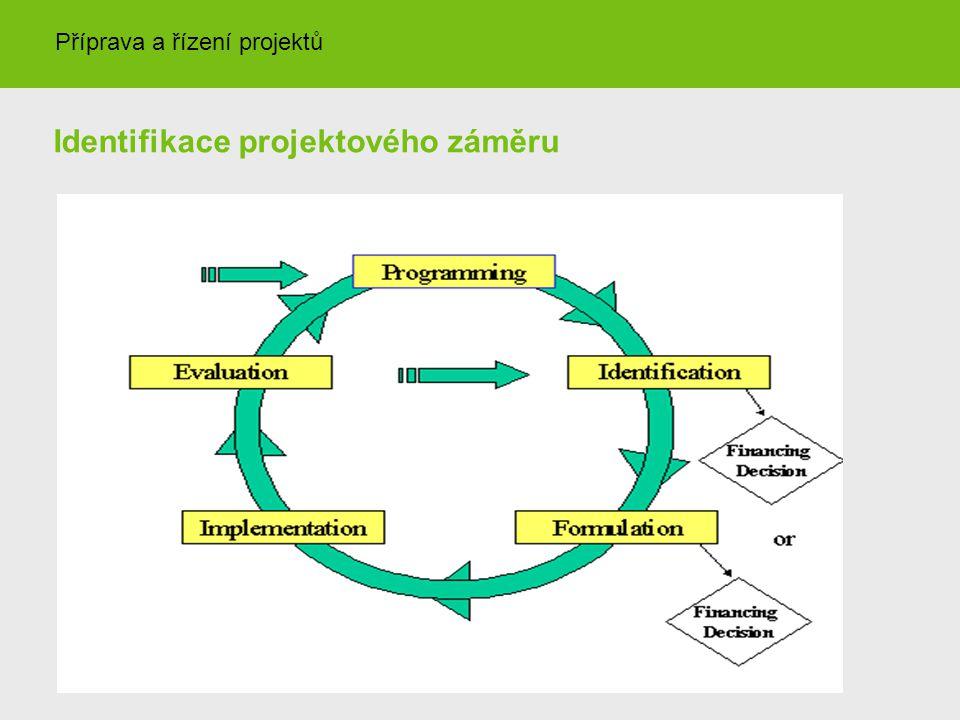 Identifikace projektového záměru