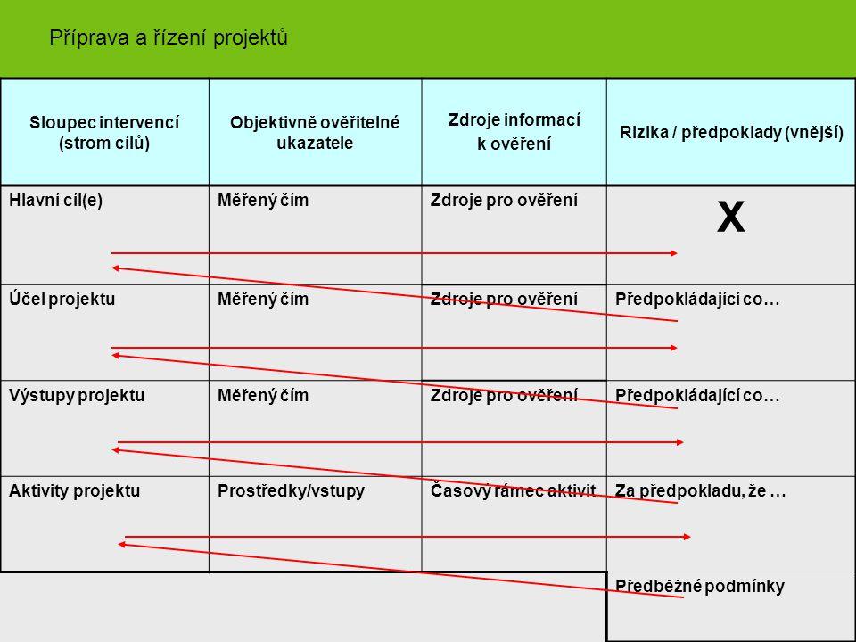 X Příprava a řízení projektů Sloupec intervencí (strom cílů)