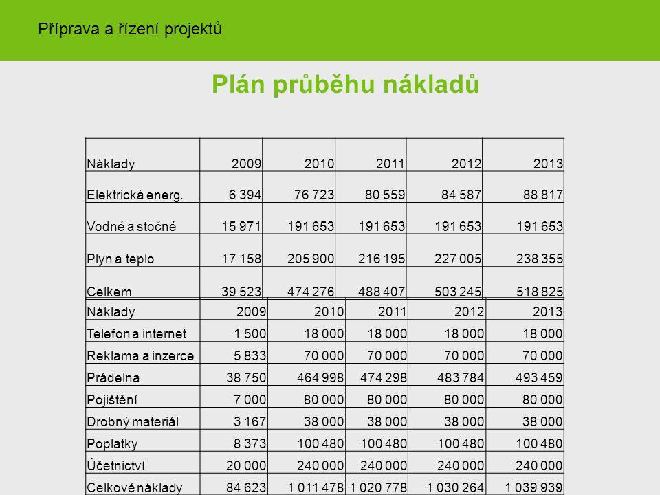 Plán průběhu nákladů Příprava a řízení projektů Náklady 2009 2010 2011