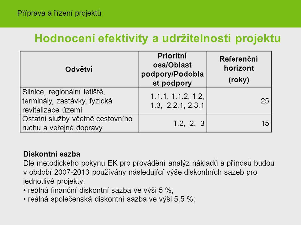 Hodnocení efektivity a udržitelnosti projektu
