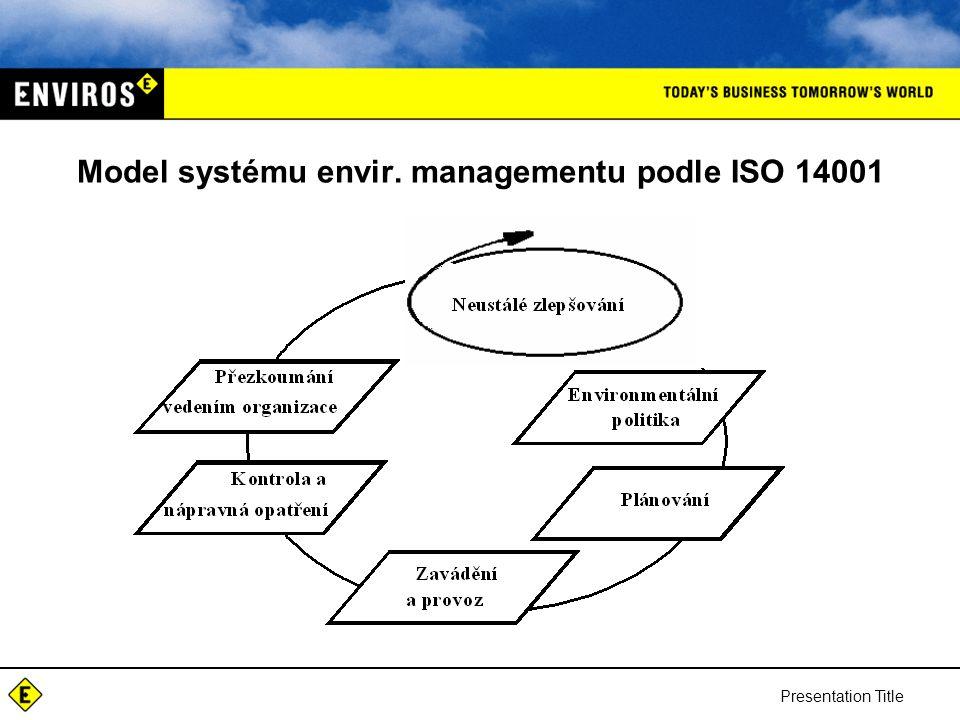 Model systému envir. managementu podle ISO 14001