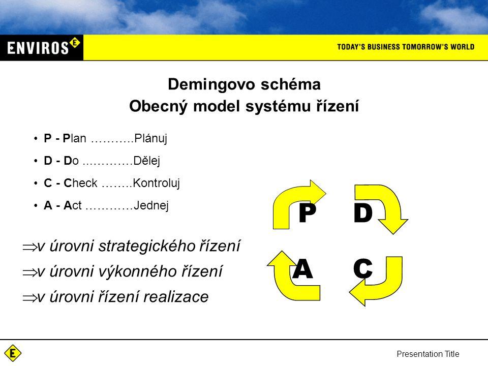 Demingovo schéma Obecný model systému řízení