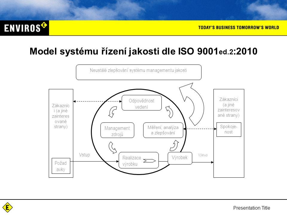 Model systému řízení jakosti dle ISO 9001ed.2:2010