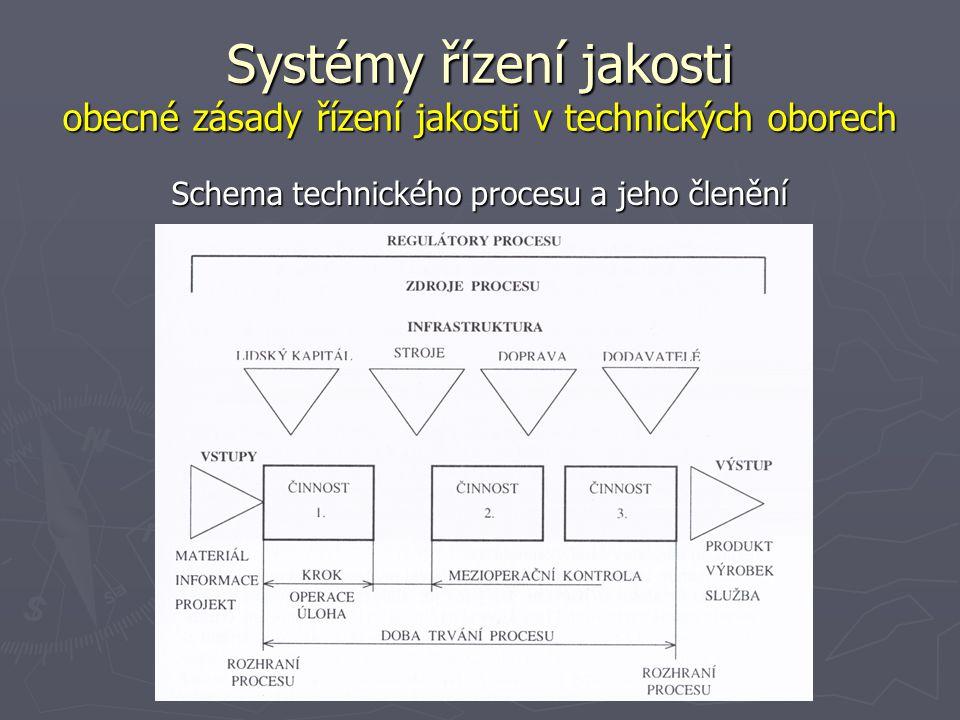 Schema technického procesu a jeho členění