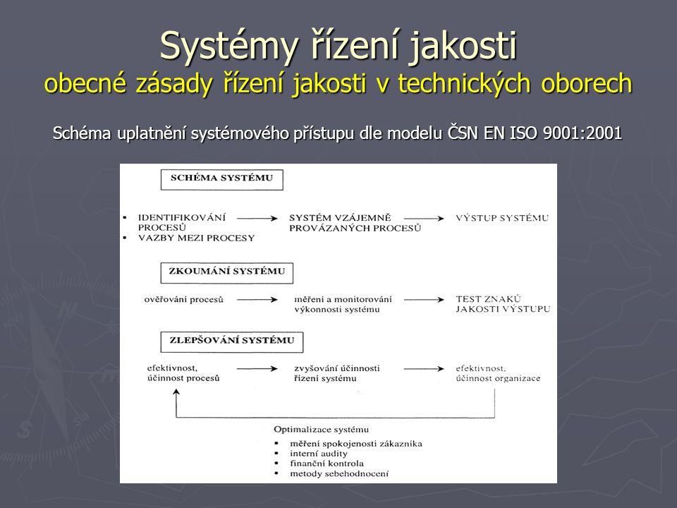 Schéma uplatnění systémového přístupu dle modelu ČSN EN ISO 9001:2001
