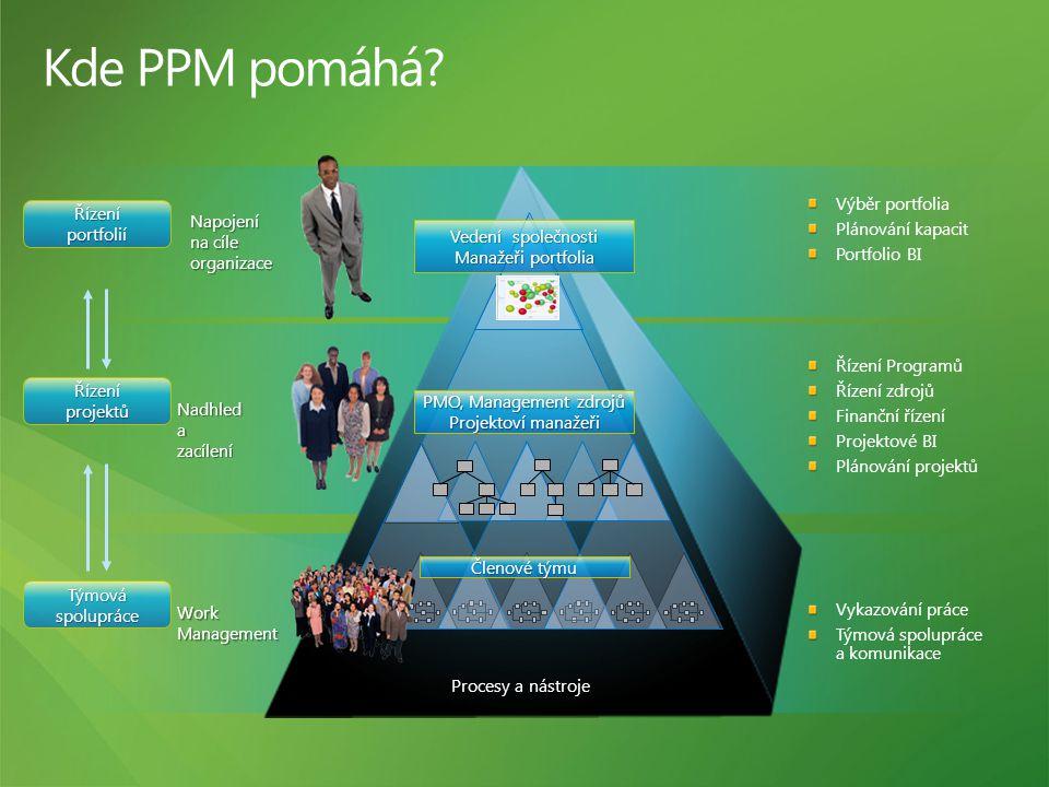 Kde PPM pomáhá 4/5/2017 10:52 AM Výběr portfolia Plánování kapacit