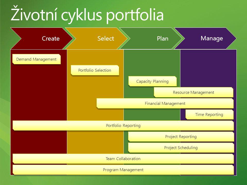 Životní cyklus portfolia