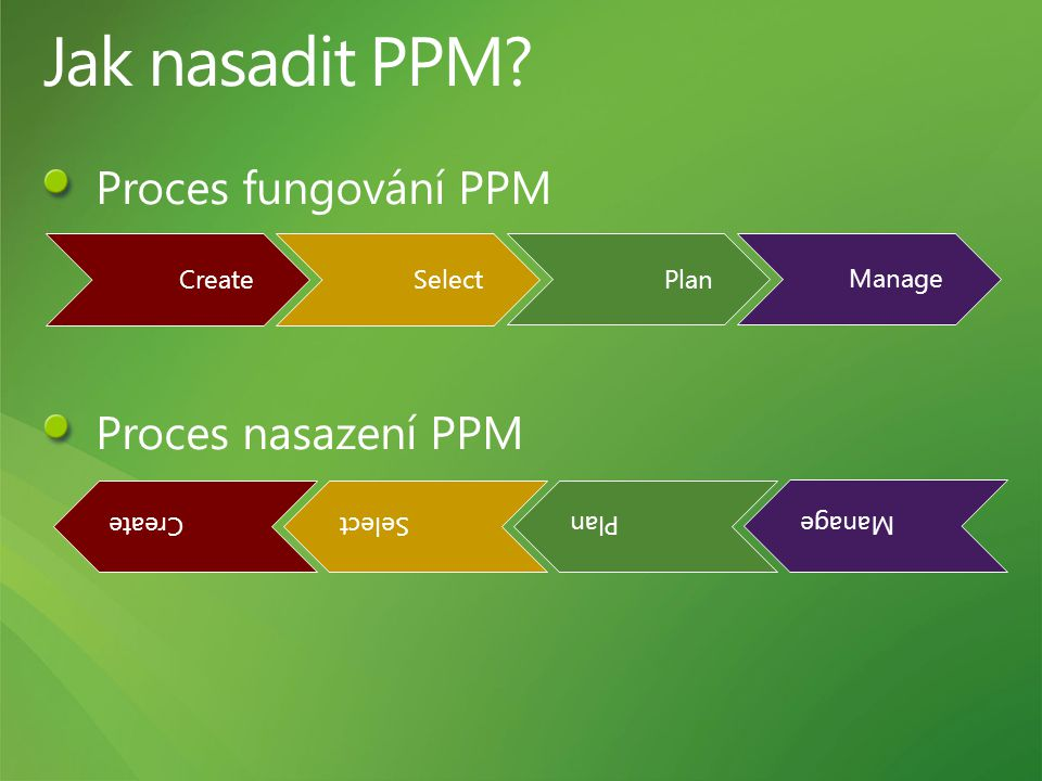 Jak nasadit PPM Proces fungování PPM Proces nasazení PPM Create