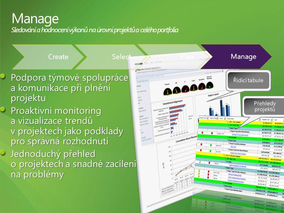 Manage Sledování a hodnocení výkonů na úrovni projektů a celého portfolia