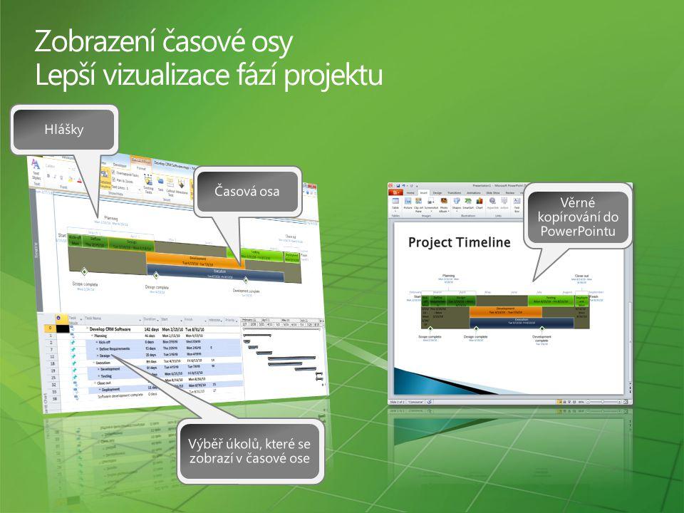 Zobrazení časové osy Lepší vizualizace fází projektu