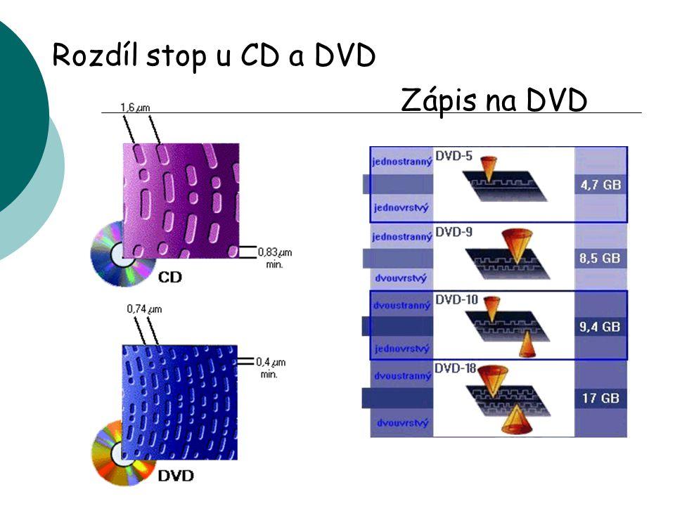 Rozdíl stop u CD a DVD Zápis na DVD