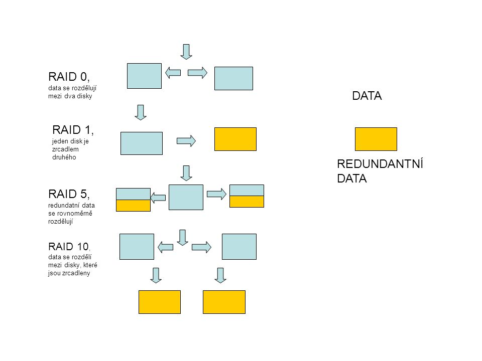 RAID 0, data se rozdělují mezi dva disky