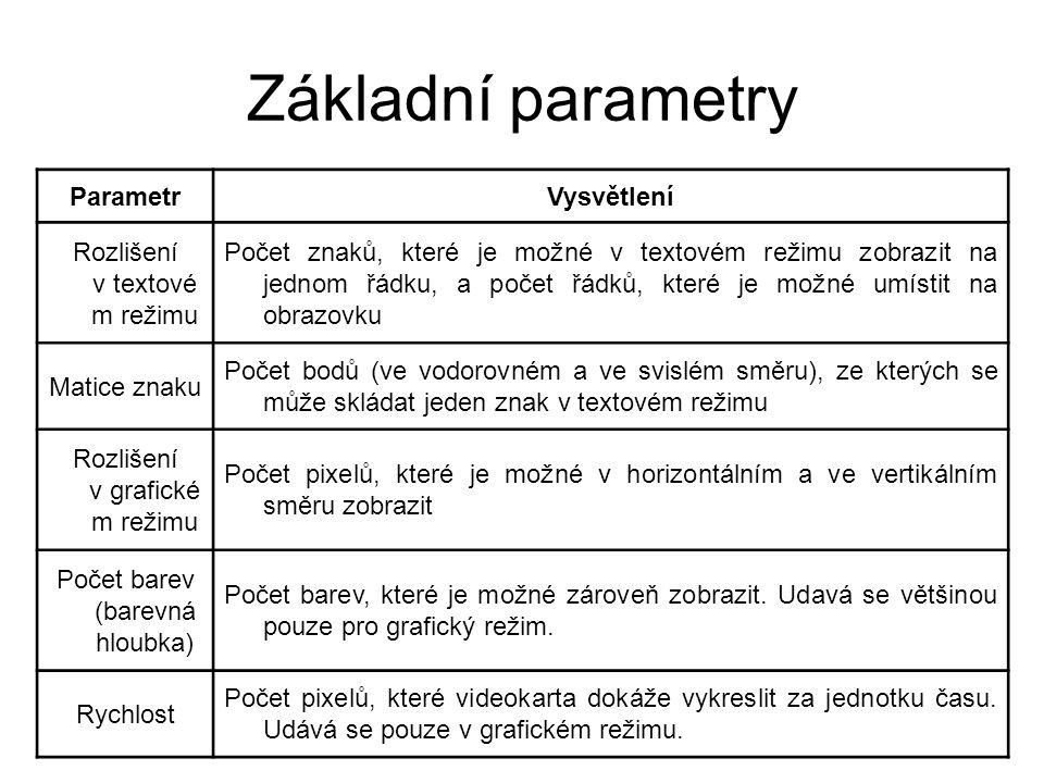 Základní parametry Parametr Vysvětlení Rozlišení v textovém režimu