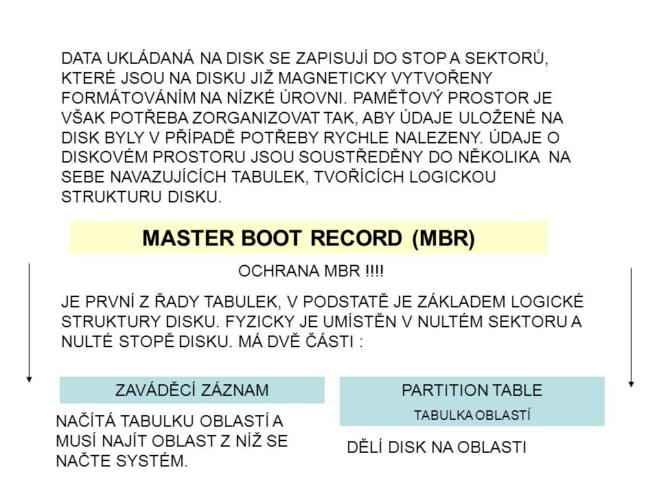 MASTER BOOT RECORD (MBR)
