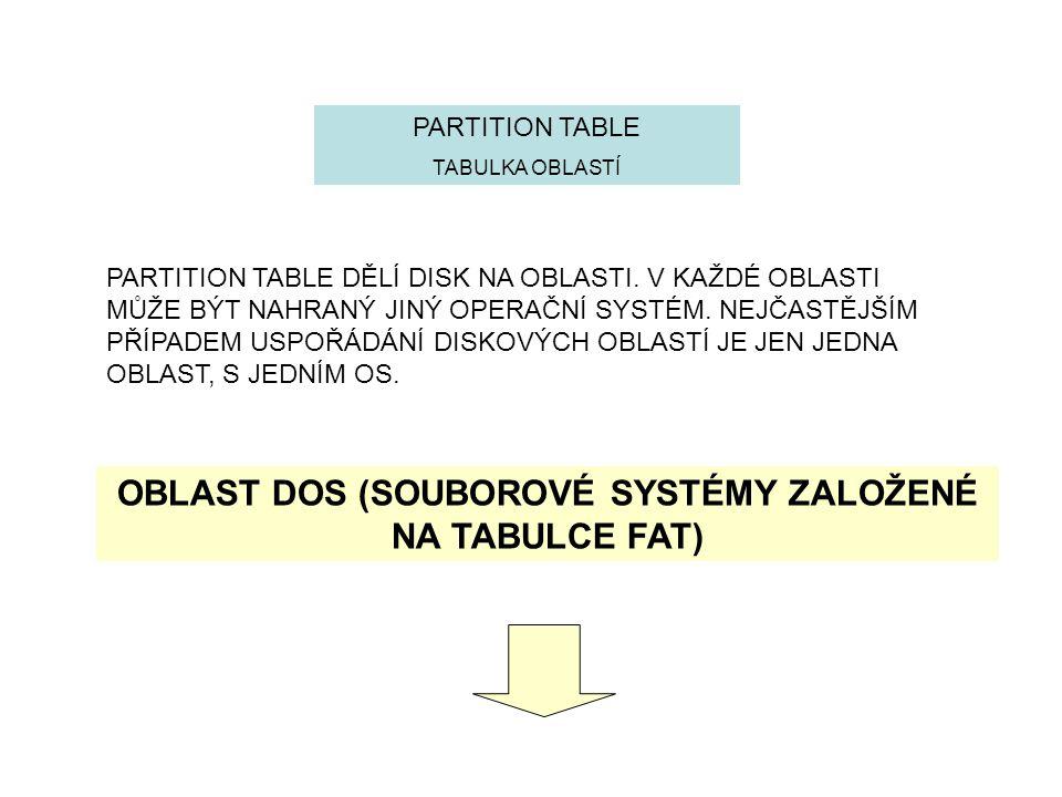 OBLAST DOS (SOUBOROVÉ SYSTÉMY ZALOŽENÉ NA TABULCE FAT)
