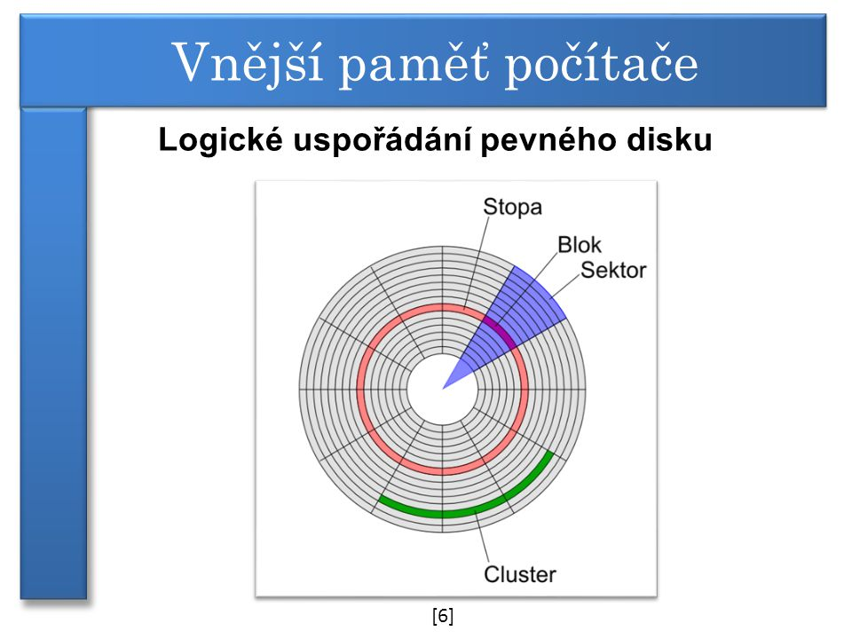 Logické uspořádání pevného disku