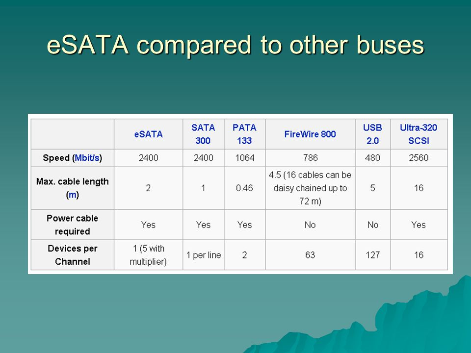 eSATA compared to other buses
