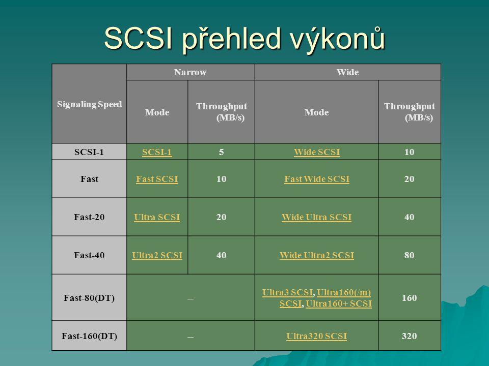 Ultra3 SCSI, Ultra160(/m) SCSI, Ultra160+ SCSI