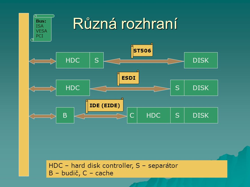 Různá rozhraní HDC S DISK HDC S DISK B C HDC S DISK