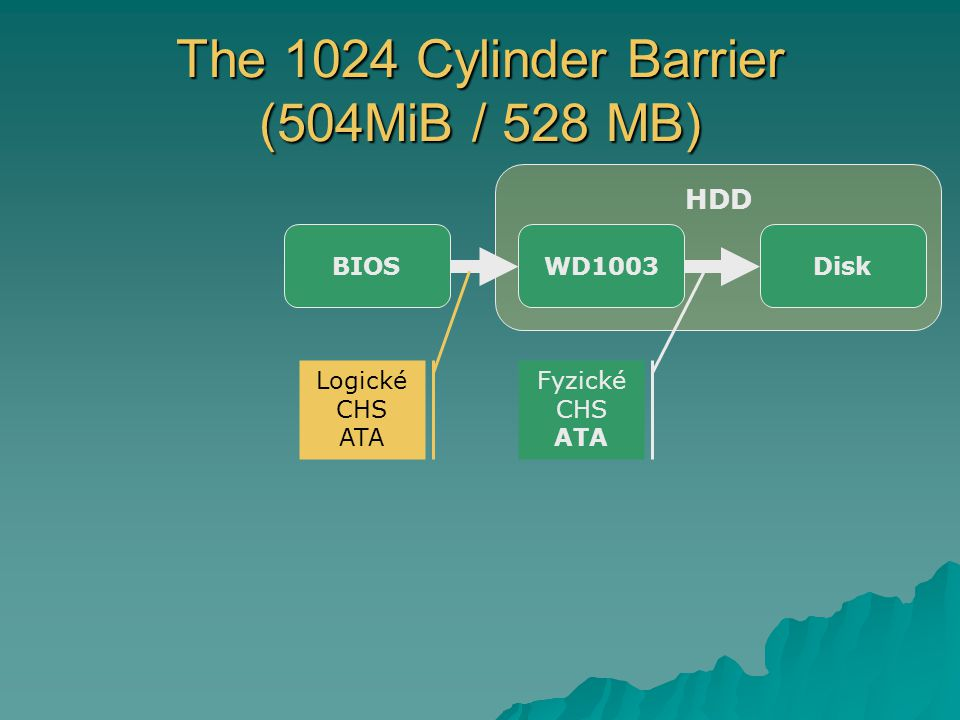 The 1024 Cylinder Barrier (504MiB / 528 MB)