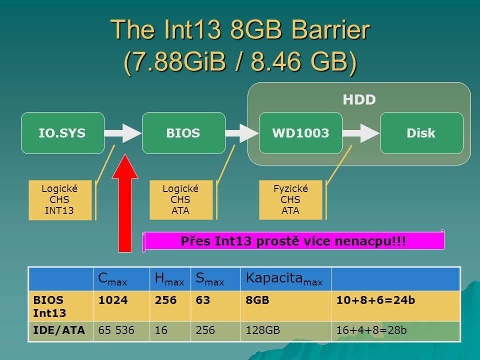 The Int13 8GB Barrier (7.88GiB / 8.46 GB)