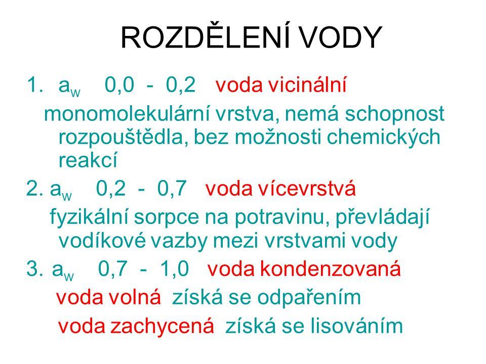ROZDĚLENÍ VODY aw 0,0 - 0,2 voda vicinální