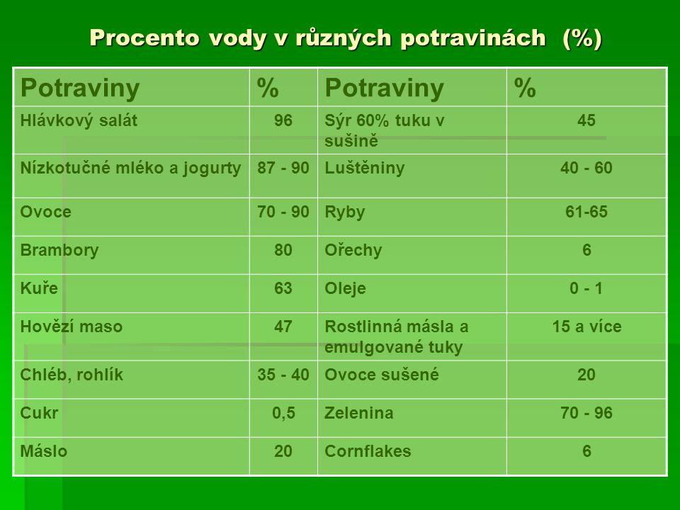 Procento vody v různých potravinách (%)