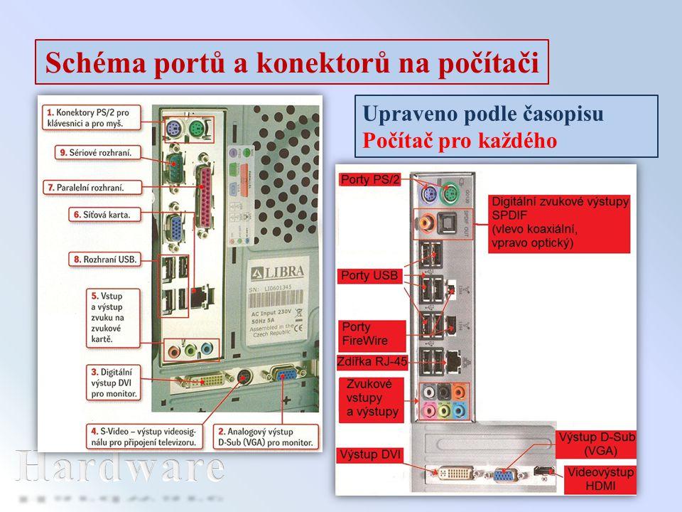 Schéma portů a konektorů na počítači