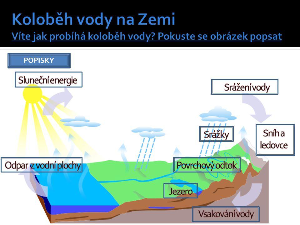 Koloběh vody na Zemi Víte jak probíhá koloběh vody
