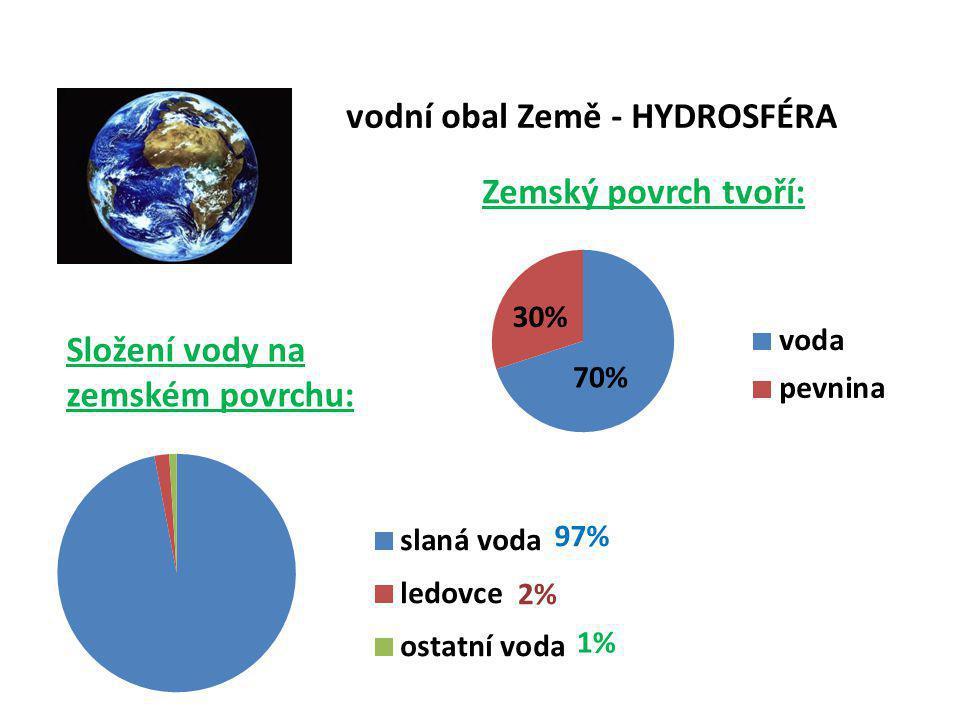 vodní obal Země - HYDROSFÉRA