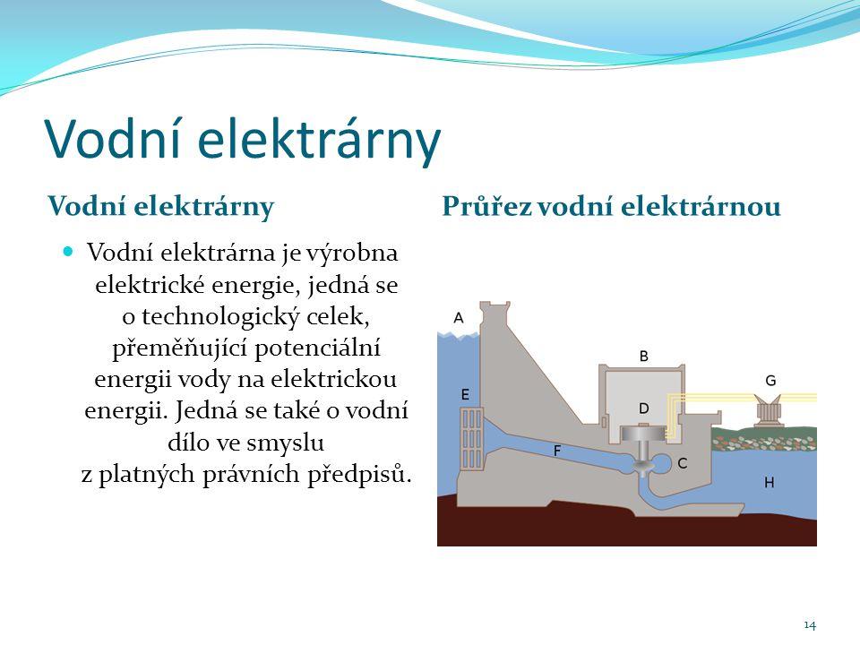 Vodní elektrárny Vodní elektrárny Průřez vodní elektrárnou