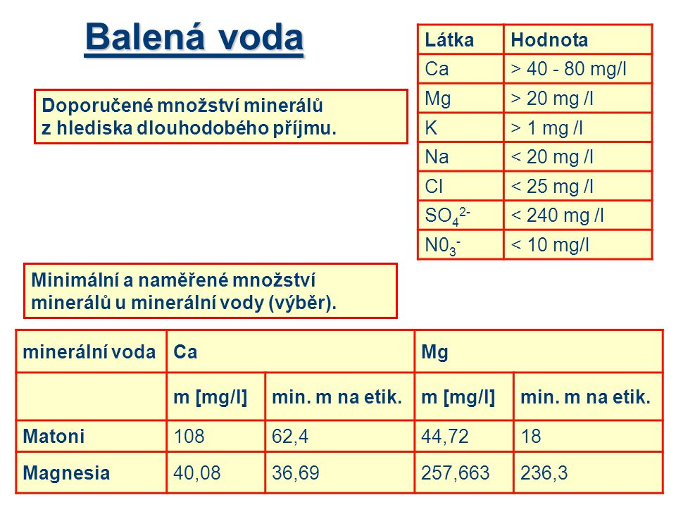 Balená voda Látka Hodnota Ca > 40 - 80 mg/l Mg > 20 mg /l K
