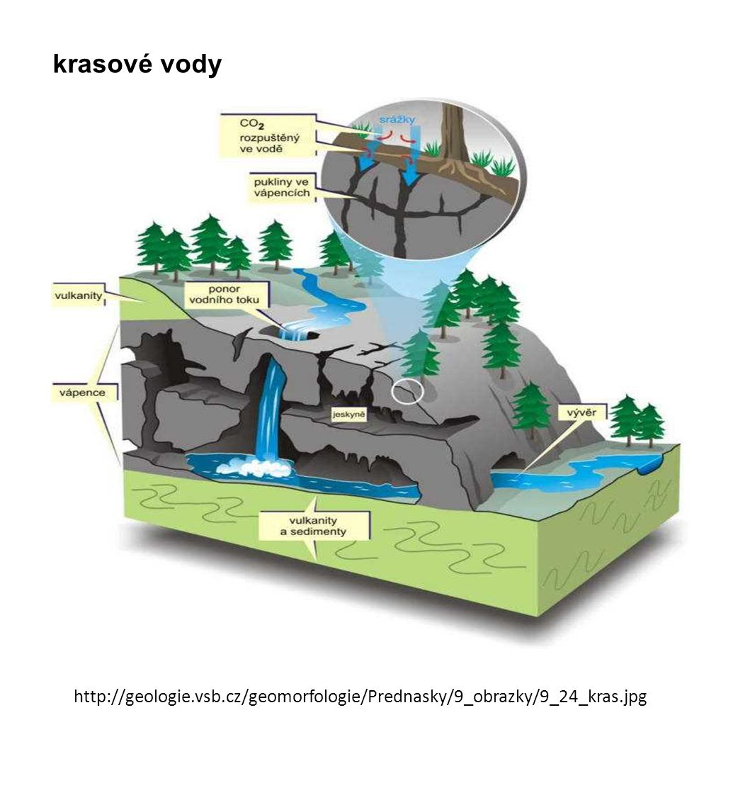 krasové vody http://geologie.vsb.cz/geomorfologie/Prednasky/9_obrazky/9_24_kras.jpg
