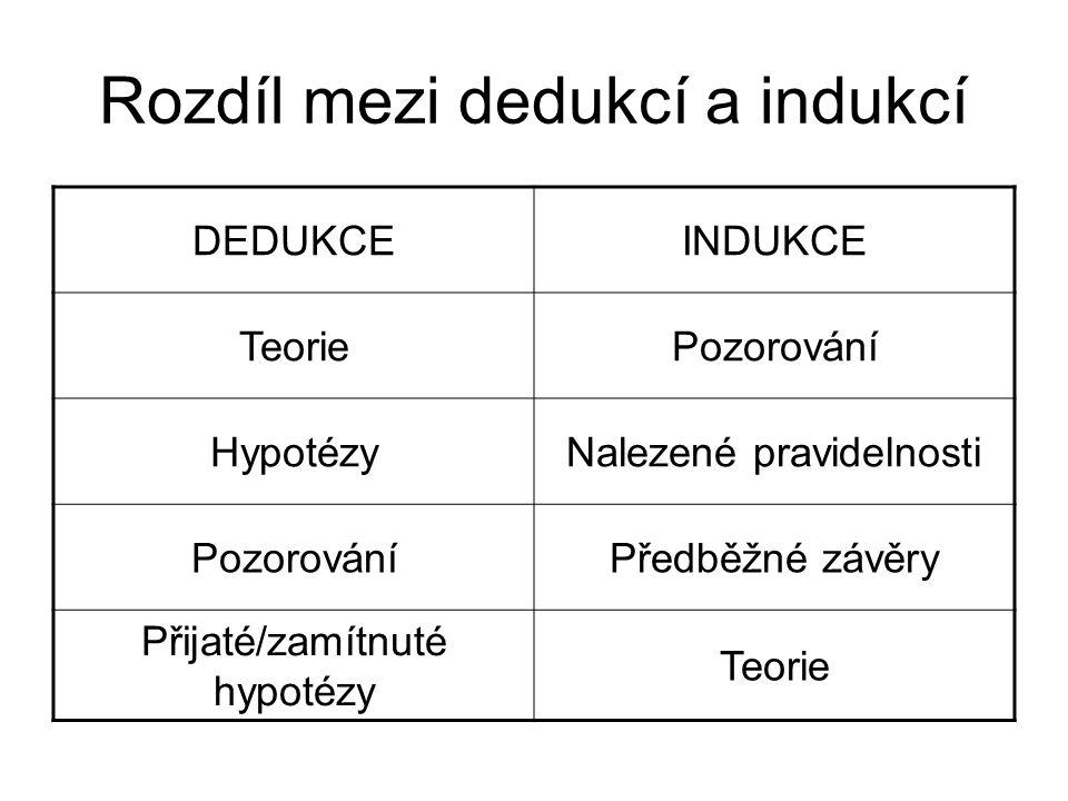 Rozdíl mezi dedukcí a indukcí