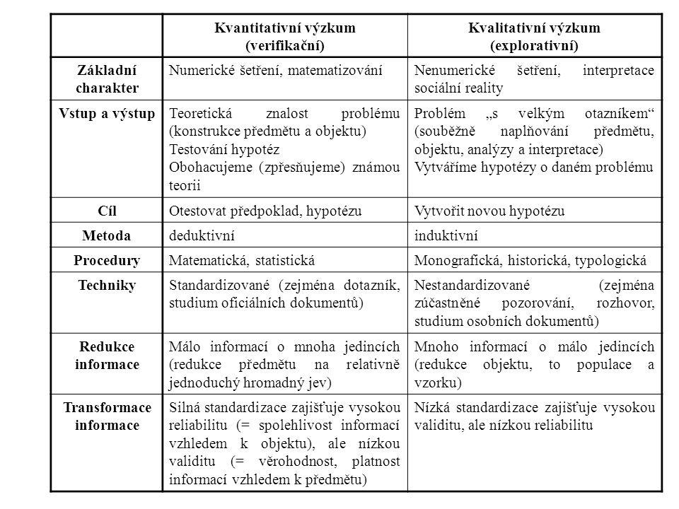 Kvantitativní výzkum (verifikační) Kvalitativní výzkum (explorativní)