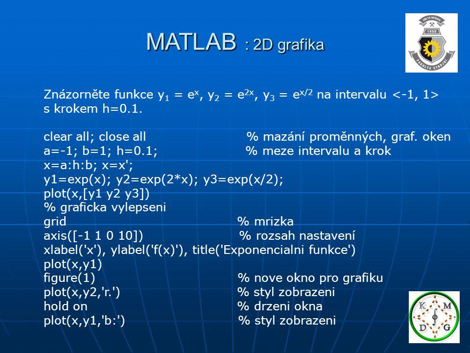 MATLAB : 2D grafika Znázorněte funkce y1 = ex, y2 = e2x, y3 = ex/2 na intervalu <-1, 1> s krokem h=0.1.