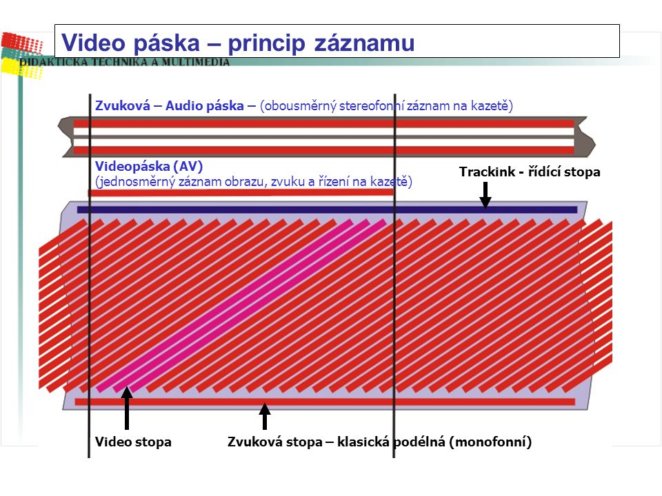 Video páska – princip záznamu