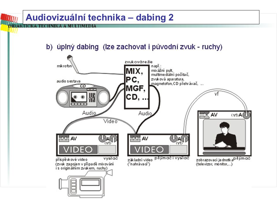Audiovizuální technika – dabing 2