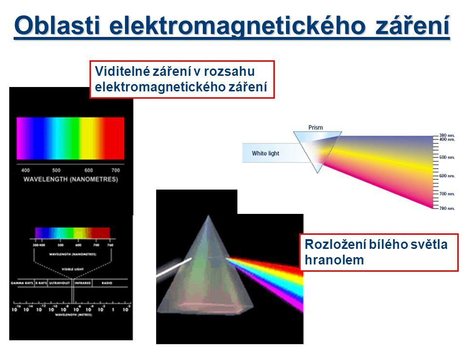 Oblasti elektromagnetického záření