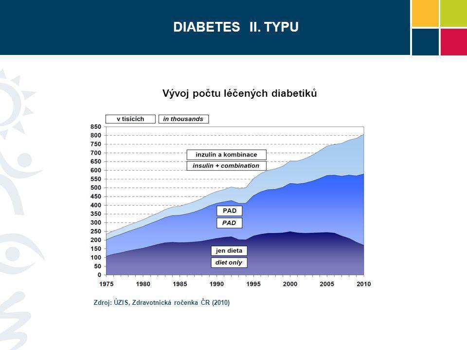 Vývoj počtu léčených diabetiků