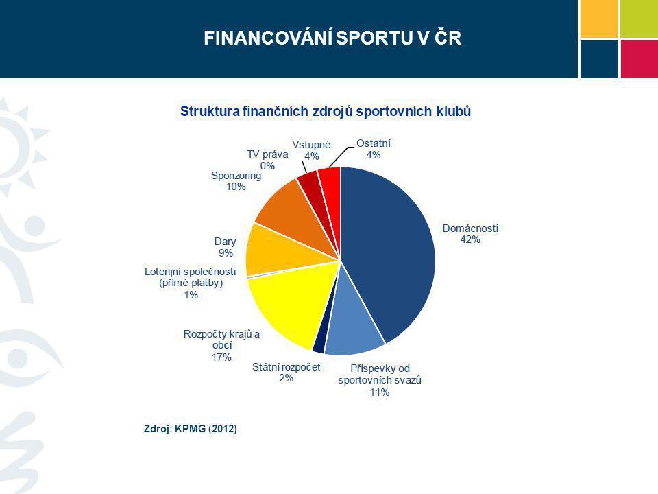 FINANCOVÁNÍ SPORTU V ČR