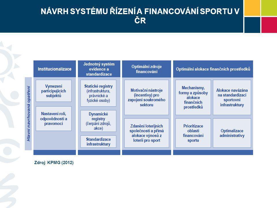 NÁVRH SYSTÉMU ŘÍZENÍ A FINANCOVÁNÍ SPORTU V ČR