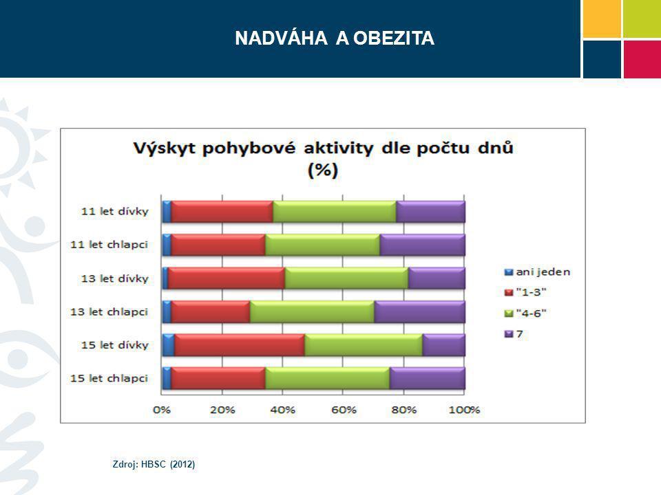 NADVÁHA A OBEZITA NADVÁHA A OBEZITA Zdroj: HBSC (2012)