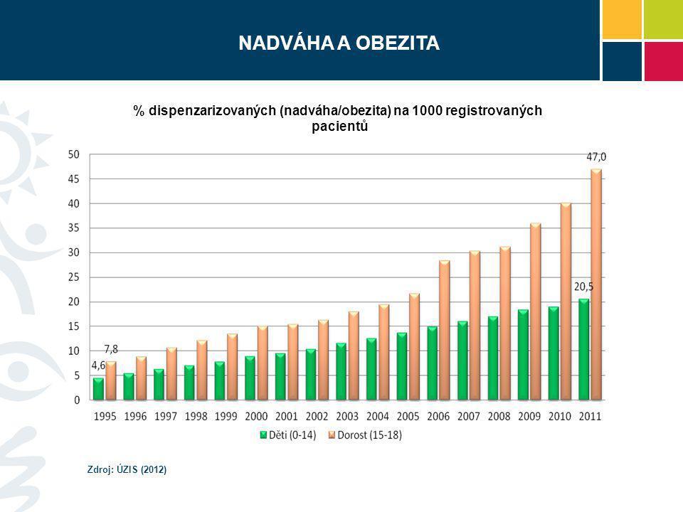 % dispenzarizovaných (nadváha/obezita) na 1000 registrovaných